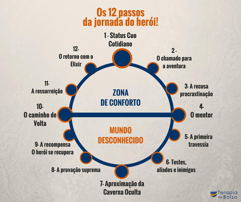 infografico-os-12-passos-da-jornada-do-heroi-leitura-psicologica