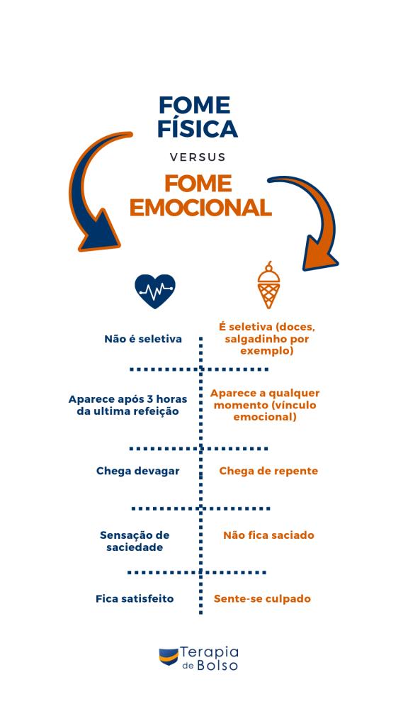 infografico-fome-emocional-e-fome-fisica